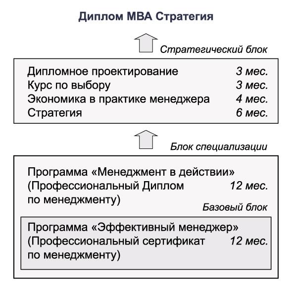 опытом управления людьми.